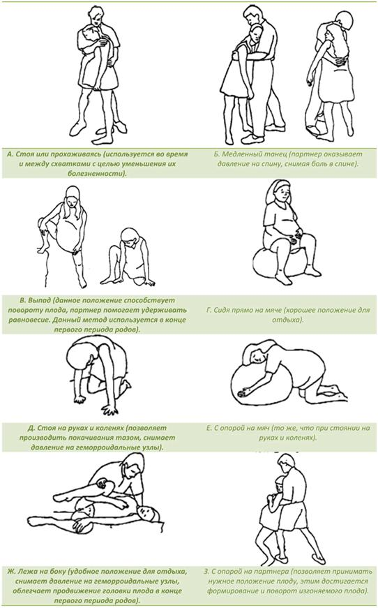 техника дыхания при схватках и родах